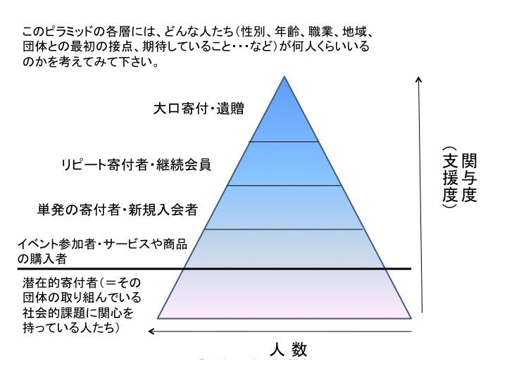 02ピラミッド