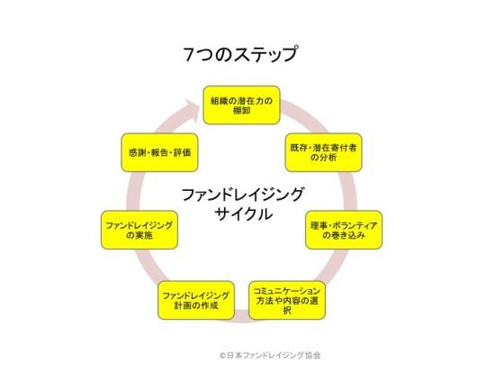 日本ファンドレイジング協会「認定ファンドレイザー必修研修テキスト」より