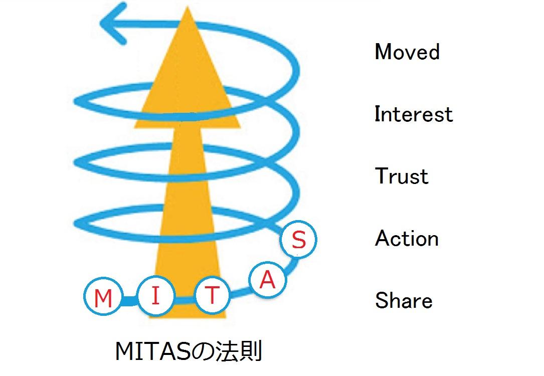支援者との関係構築 「MITAS(満たす)の法則」!